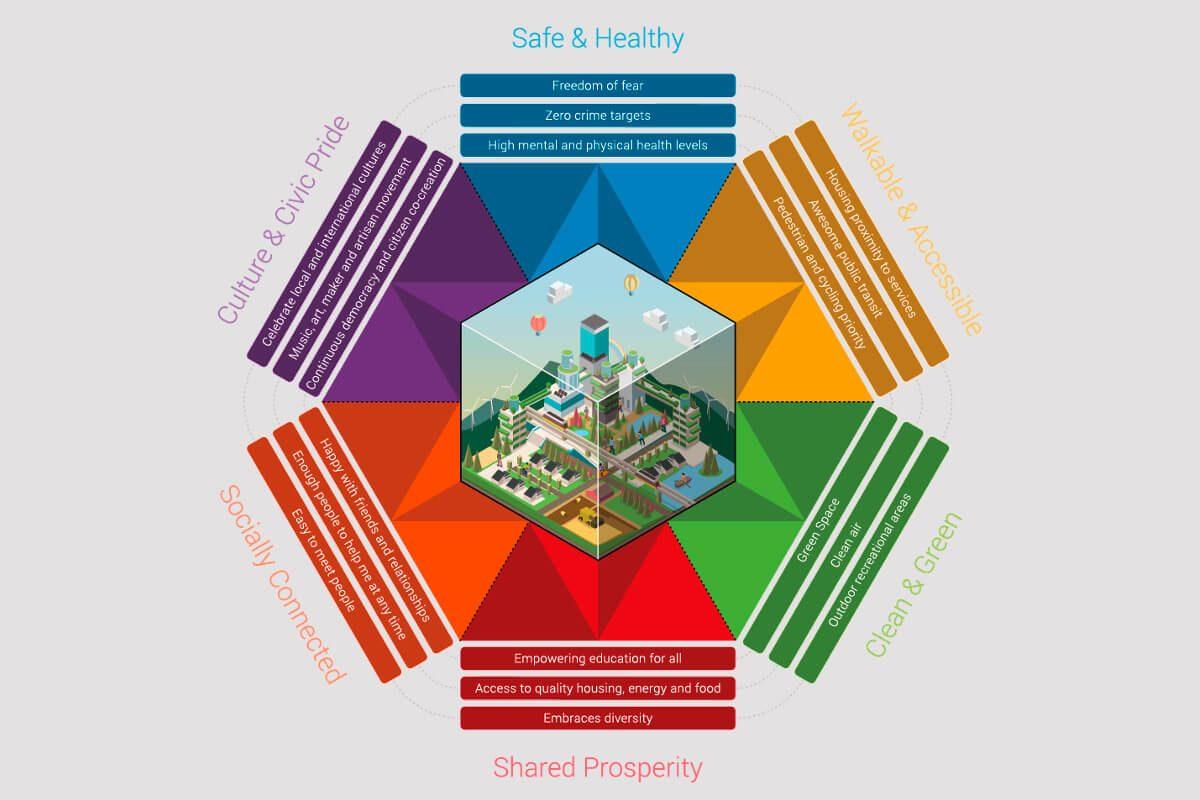 Happy_Cities_Hexagon_BIld_1200x800px